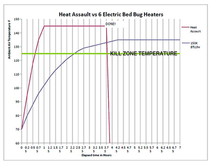 bed-bug-heaters-comparison